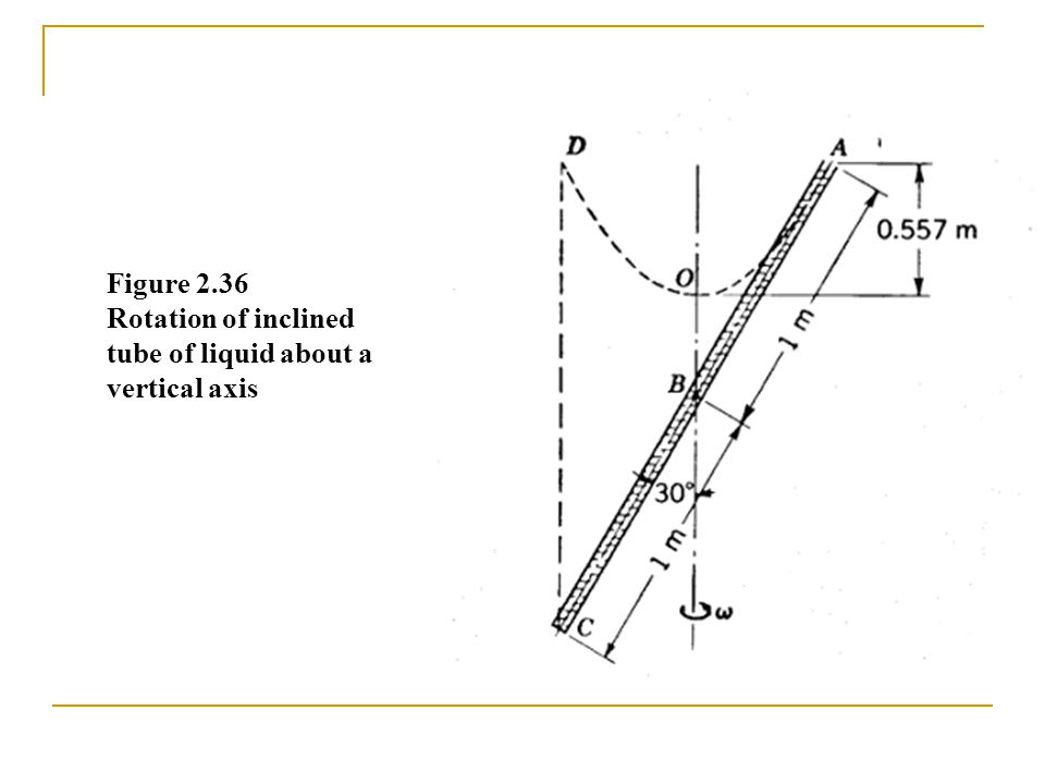 Figure 2.36 Rotation of inclined tube of liquid about a vertical axis