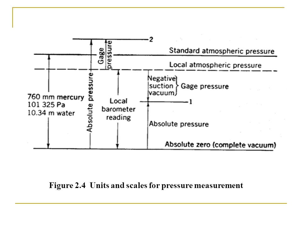 Figure 2.4 Units and scales for pressure measurement