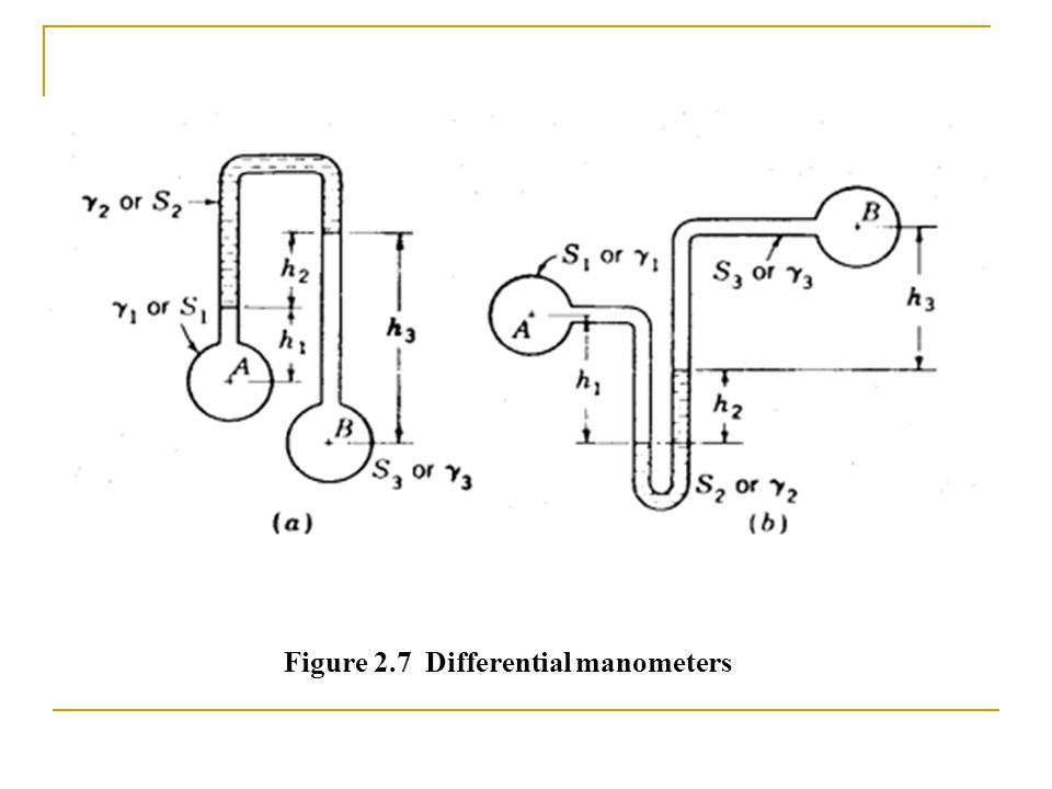 Figure 2.7 Differential manometers