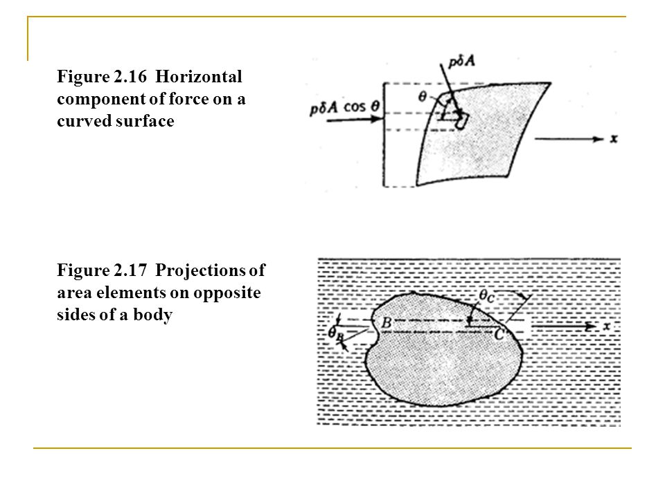 Figure 2.16 Horizontal component of force on a curved surface Figure 2.17 Projections of area elements on opposite sides of a body