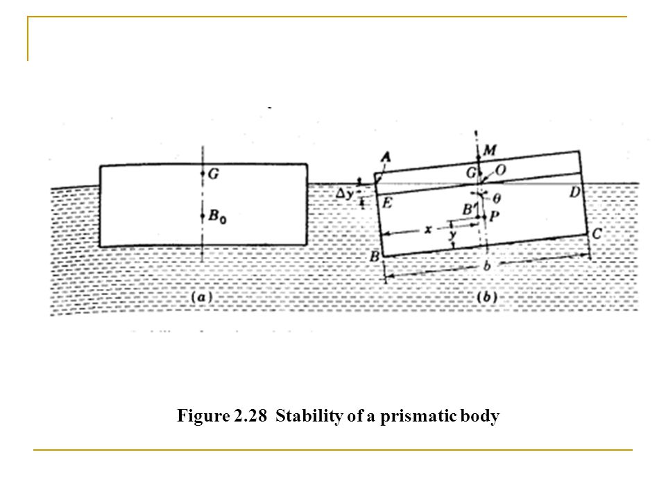 Figure 2.28 Stability of a prismatic body
