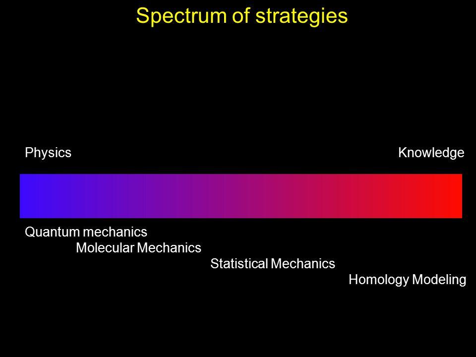 Spectrum of strategies Physics Knowledge Quantum mechanics Molecular Mechanics Statistical Mechanics Homology Modeling