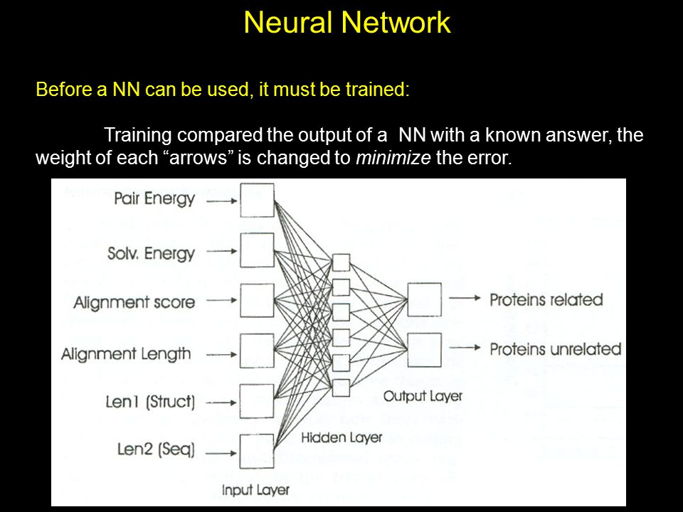 """Neural Network Before a NN can be used, it must be trained: Training compared the output of a NN with a known answer, the weight of each """"arrows"""" is c"""