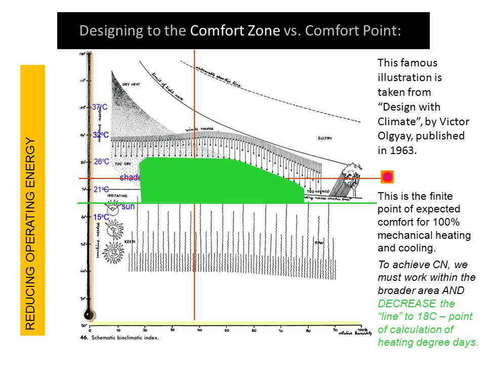 "Designing to the Comfort Zone vs. Comfort Point: This famous illustration is taken from ""Design with Climate"", by Victor Olgyay, published in 1963. Th"