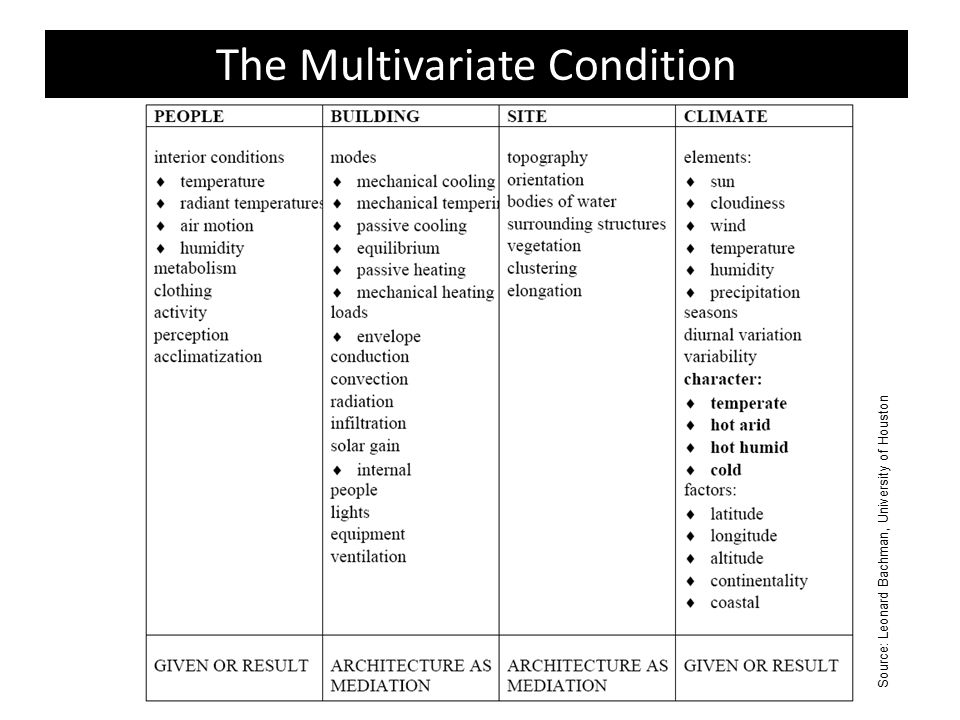 The Multivariate Condition Source: Leonard Bachman, University of Houston