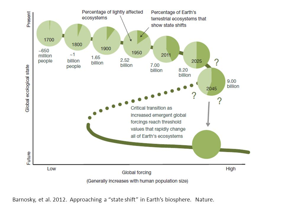 Barnosky, et al. 2012. Approaching a state shift in Earth's biosphere. Nature.