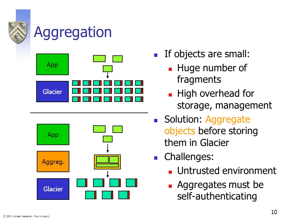 10 © 2005 Andreas Haeberlen, Rice University Aggregation If objects are small: Huge number of fragments High overhead for storage, management Solution