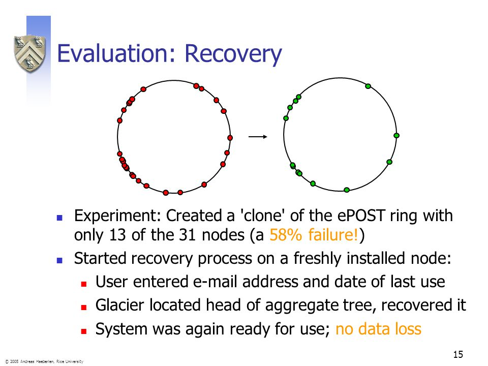 15 © 2005 Andreas Haeberlen, Rice University Evaluation: Recovery Experiment: Created a 'clone' of the ePOST ring with only 13 of the 31 nodes (a 58%