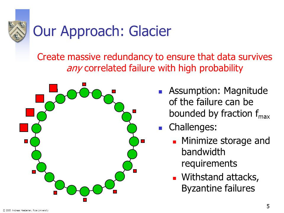 5 © 2005 Andreas Haeberlen, Rice University Our Approach: Glacier Create massive redundancy to ensure that data survives any correlated failure with high probability Assumption: Magnitude of the failure can be bounded by fraction f max Challenges: Minimize storage and bandwidth requirements Withstand attacks, Byzantine failures