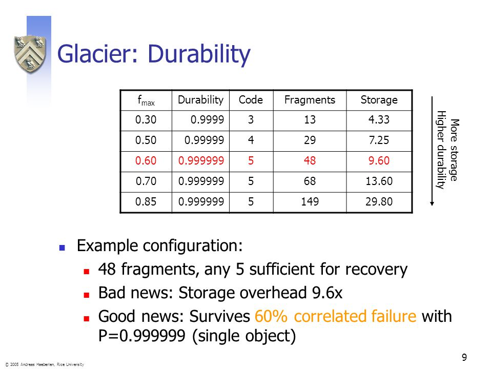 9 © 2005 Andreas Haeberlen, Rice University Glacier: Durability Example configuration: 48 fragments, any 5 sufficient for recovery Bad news: Storage overhead 9.6x Good news: Survives 60% correlated failure with P=0.999999 (single object) f max DurabilityCodeFragmentsStorage 0.300.99993134.33 0.500.999994297.25 0.600.9999995489.60 0.700.99999956813.60 0.850.999999514929.80 More storage Higher durability