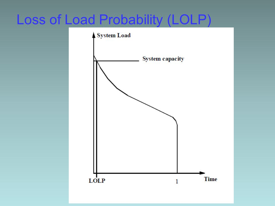 Loss of Load Probability (LOLP)