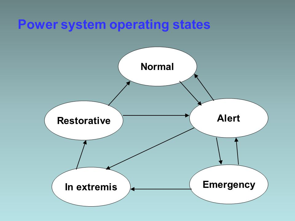 Power system operating states Normal Emergency Alert Restorative In extremis