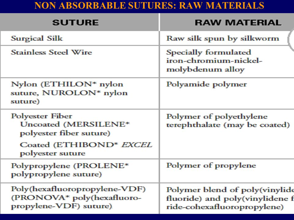 NON ABSORBABLE SUTURES: RAW MATERIALS