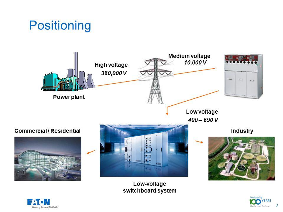 2 Positioning Medium voltage Low-voltage switchboard system 10,000 V 400 – 690 V Low voltage Power plant High voltage Commercial / Residential Industr