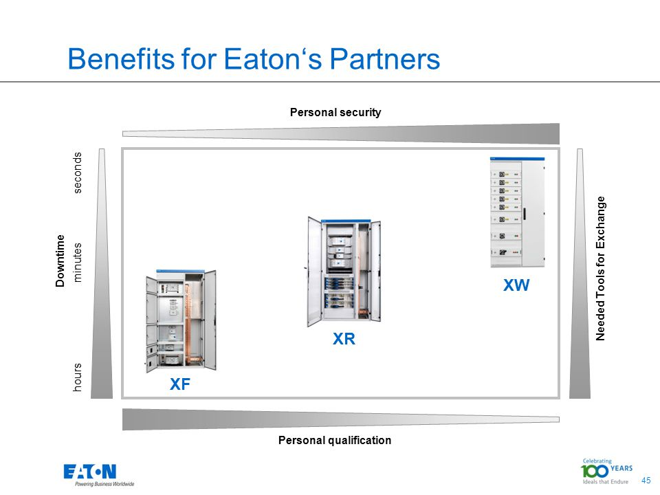 45 XW XR XF Benefits for Eaton's Partners Personal qualification Downtime hours minutes seconds Needed Tools for Exchange Personal security