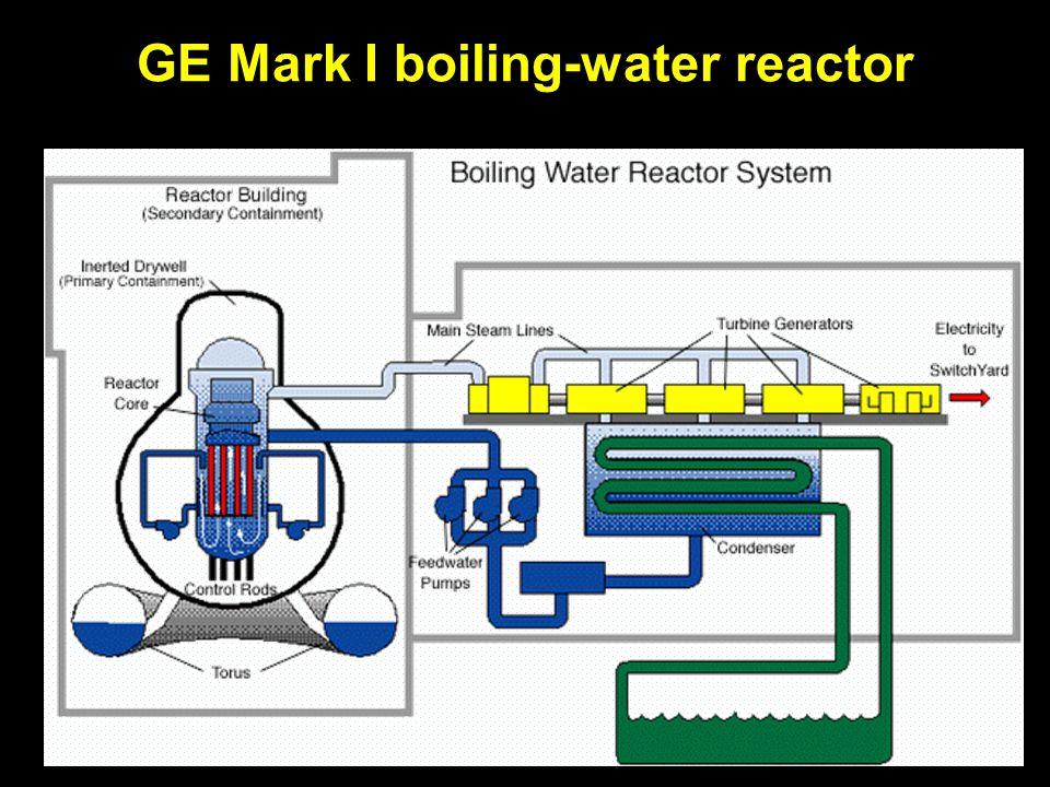 GE Mark II boiling-water reactor