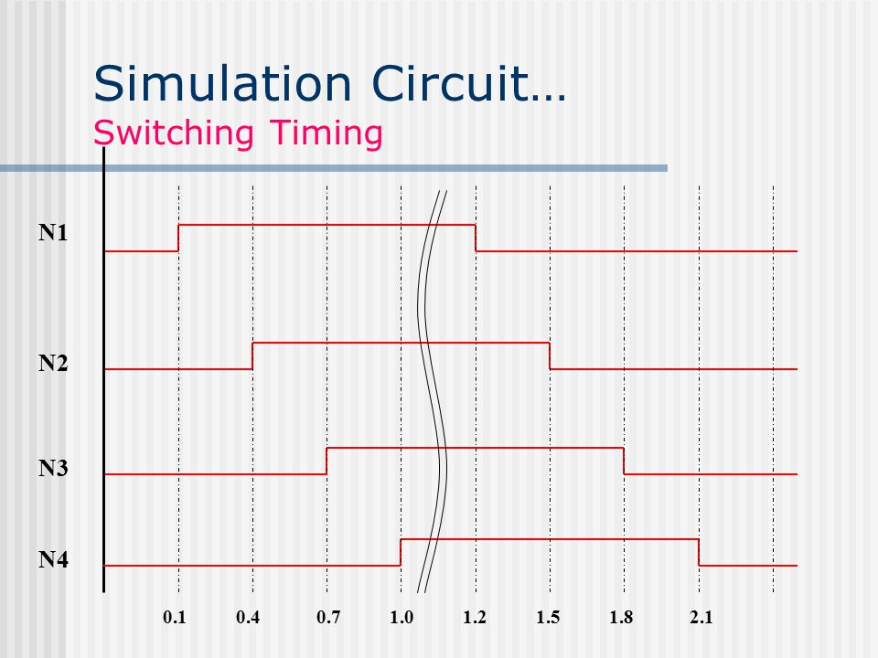Simulation Circuit… Switching Timing 0.10.40.71.0 N1 N2 N3 N4 1.21.51.82.1