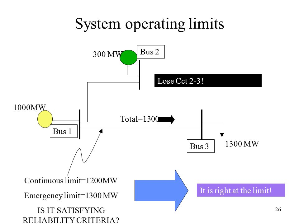 26 System operating limits 1300 MW 300 MW 1000MW Continuous limit=1200MW Emergency limit=1300 MW IS IT SATISFYING RELIABILITY CRITERIA.