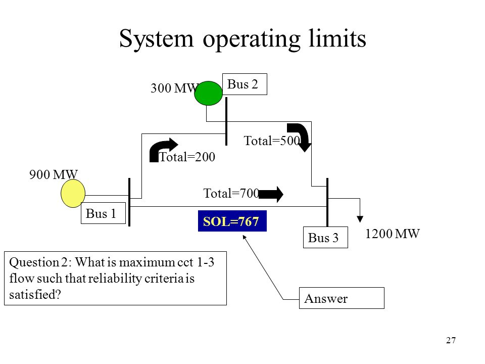 27 System operating limits 1200 MW 300 MW 900 MW Total=700 Total=200 Total=500 Bus 1 Bus 2 Bus 3 Question 2: What is maximum cct 1-3 flow such that reliability criteria is satisfied.