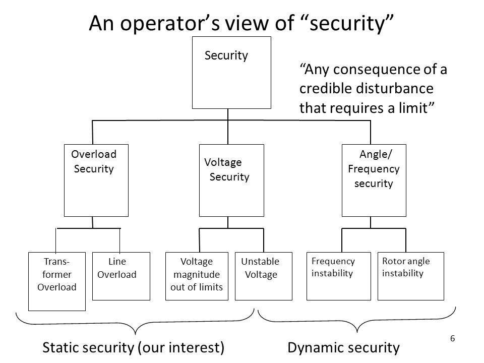 6 An operator's view of security Security Overload Security Voltage Security Angle/ Frequency security Trans- former Overload Line Overload Voltage magnitude out of limits Unstable Voltage Frequency instability Rotor angle instability Any consequence of a credible disturbance that requires a limit Static security (our interest)Dynamic security