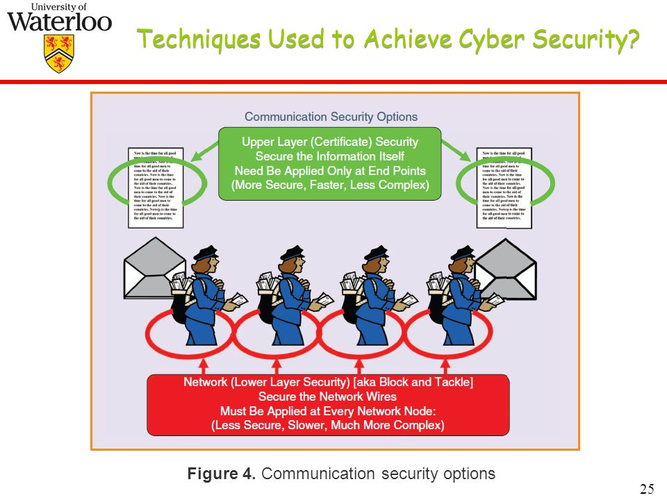 25 Techniques Used to Achieve Cyber Security Figure 4. Communication security options