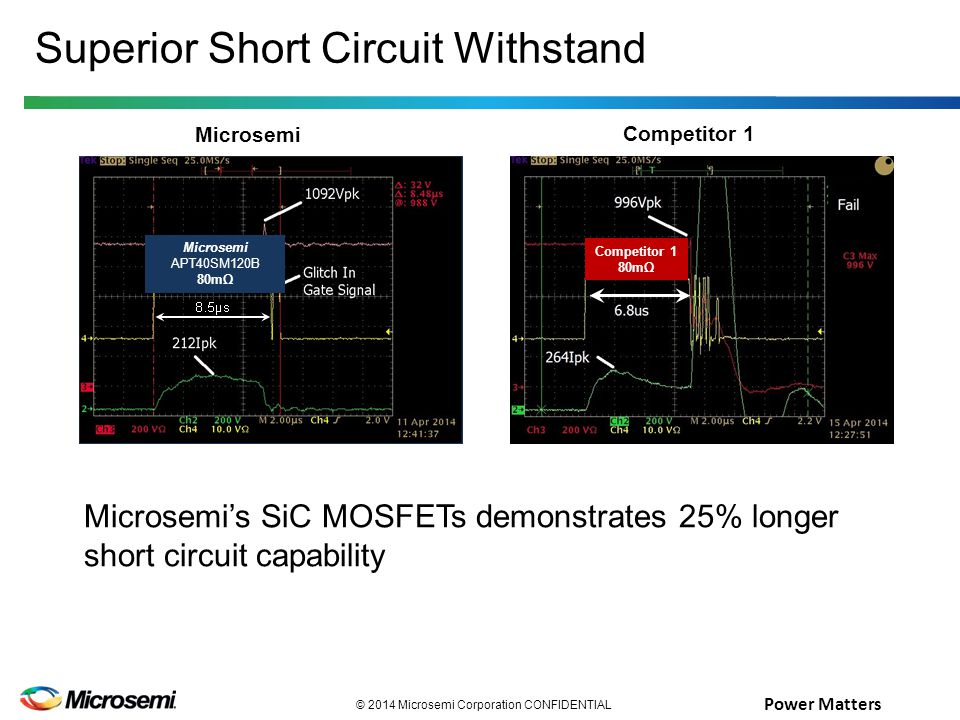 Power Matters © 2014 Microsemi Corporation CONFIDENTIAL Competitor 1 80mΩ Superior Short Circuit Withstand Microsemi's SiC MOSFETs demonstrates 25% longer short circuit capability Microsemi APT40SM120B 80mΩ Competitor 1 Microsemi