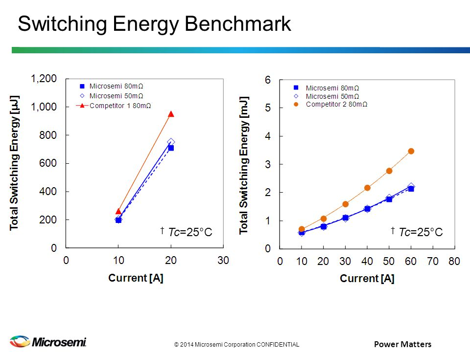 Power Matters © 2014 Microsemi Corporation CONFIDENTIAL Switching Energy Benchmark † Tc=25°C