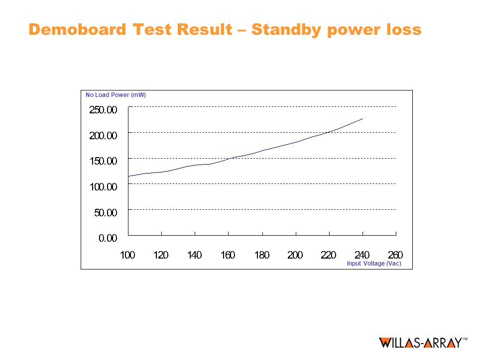 Demoboard Test Result – Standby power loss No Load Power (mW) Input Voltage (Vac)