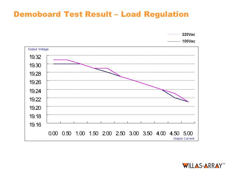 Demoboard Test Result – Load Regulation 220Vac 100Vac Output Voltage Output Current
