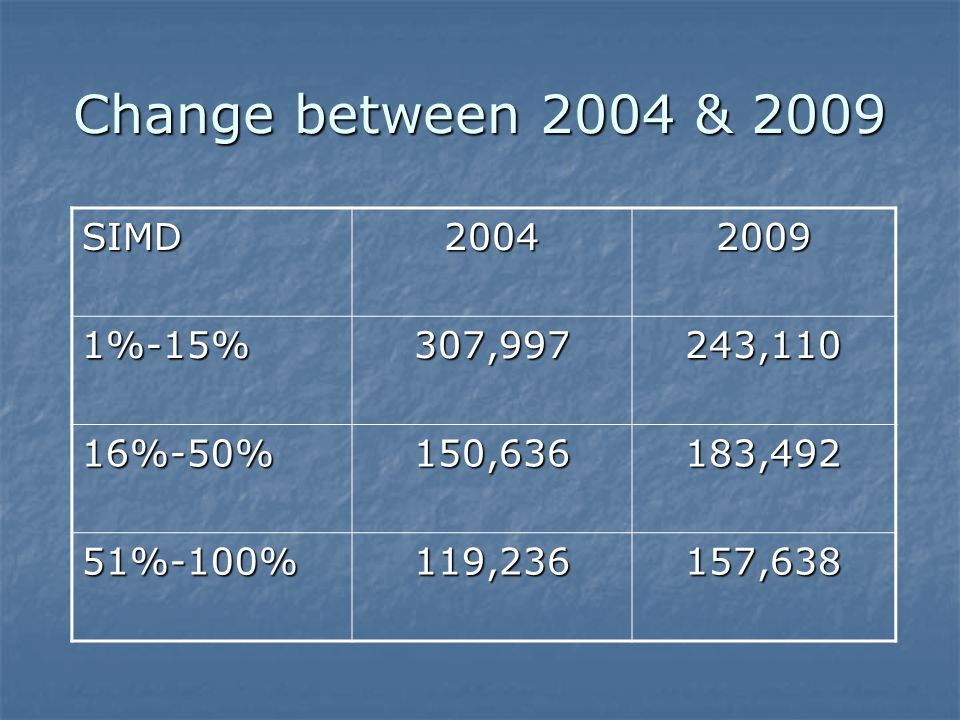 Change between 2004 & 2009 SIMD20042009 1%-15%307,997243,110 16%-50%150,636183,492 51%-100%119,236157,638