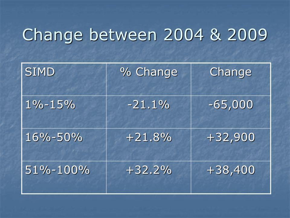 SIMD % Change Change 1%-15%-21.1%-65,000 16%-50%+21.8%+32,900 51%-100%+32.2%+38,400