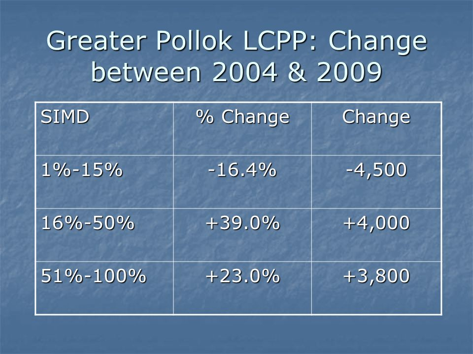 Greater Pollok LCPP: Change between 2004 & 2009 SIMD % Change Change 1%-15%-16.4%-4,500 16%-50%+39.0%+4,000 51%-100%+23.0%+3,800