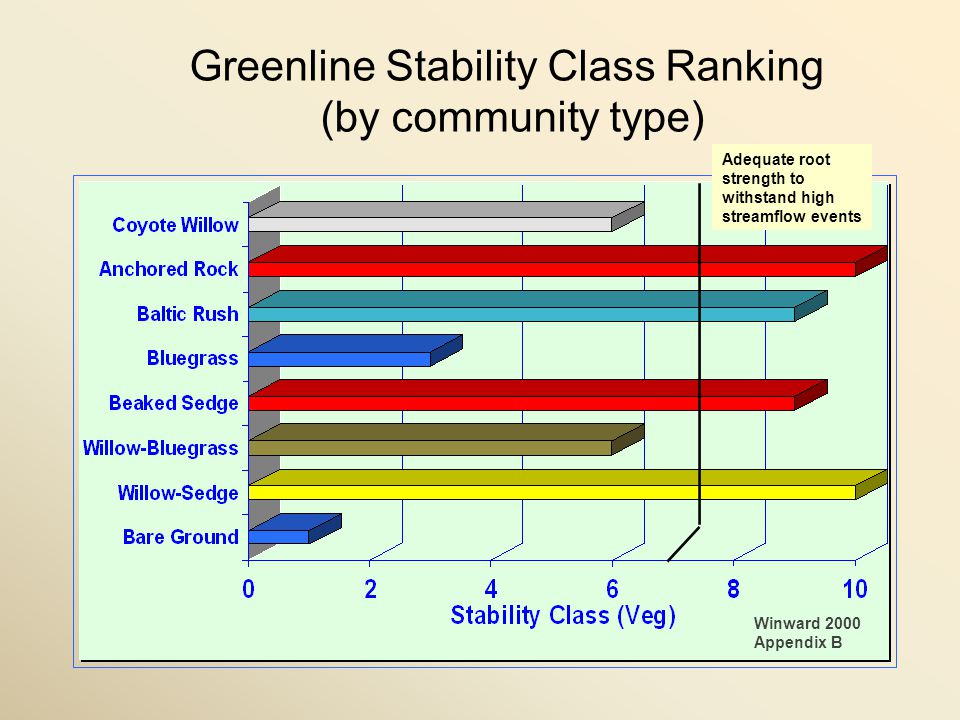 Greenline Stability Class Ranking (by community type) Winward 2000 Appendix B Adequate root strength to withstand high streamflow events