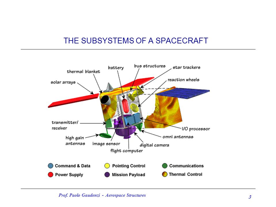 Prof. Paolo Gaudenzi - Aerospace Structures 3 THE SUBSYSTEMS OF A SPACECRAFT