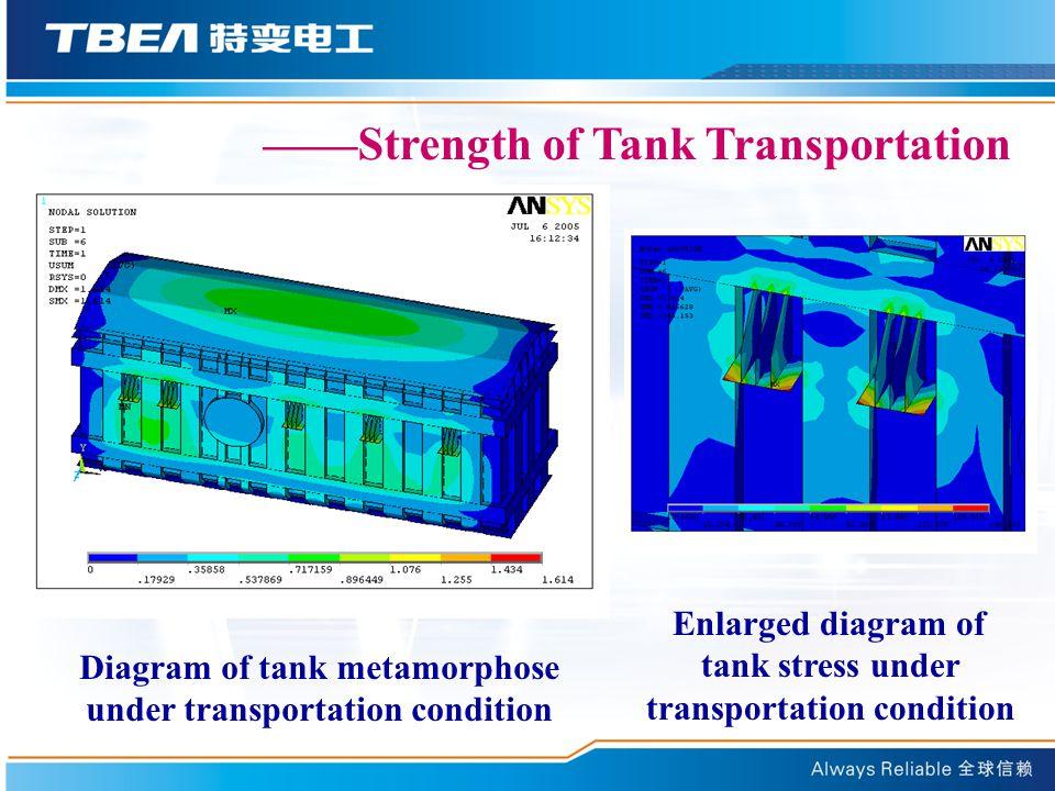 ——Strength of Tank Transportation Diagram of tank metamorphose under transportation condition Enlarged diagram of tank stress under transportation condition