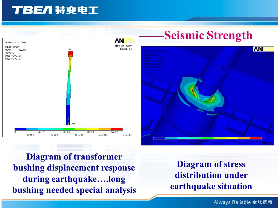 ——Seismic Strength Diagram of stress distribution under earthquake situation Diagram of transformer bushing displacement response during earthquake….long bushing needed special analysis