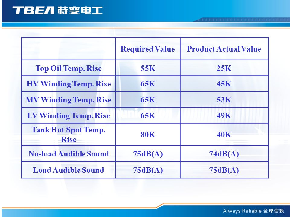 Required ValueProduct Actual Value Top Oil Temp.Rise55K25K HV Winding Temp.