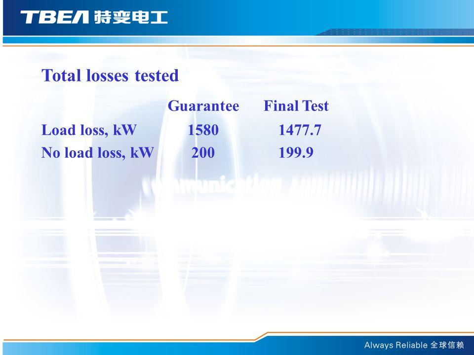 Total losses tested Guarantee Final Test Load loss, kW 15801477.7 No load loss, kW 200199.9