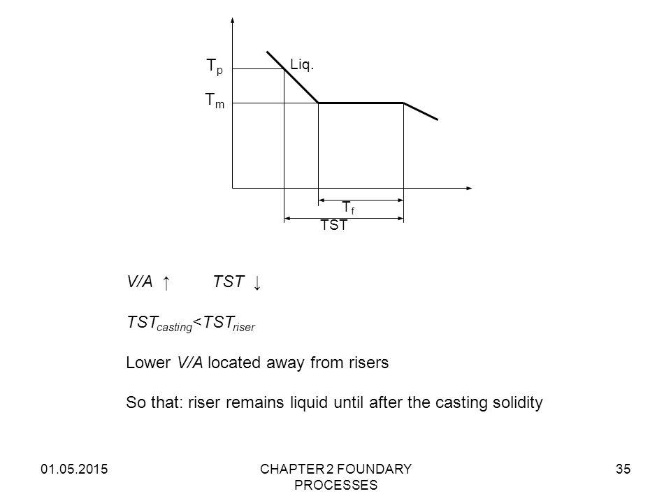 01.05.2015CHAPTER 2 FOUNDARY PROCESSES 35 TfTf TST TpTp TmTm Liq. V/A ↑ TST ↓ TST casting <TST riser Lower V/A located away from risers So that: riser