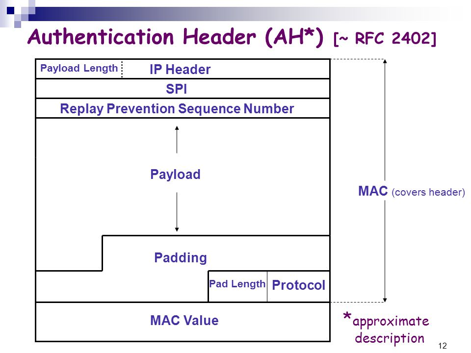 12 Authentication Header (AH*) [~ RFC 2402] IP Header SPI Replay Prevention Sequence Number Payload Padding Pad Length Protocol MAC Value MAC (covers header) Payload Length * approximate description