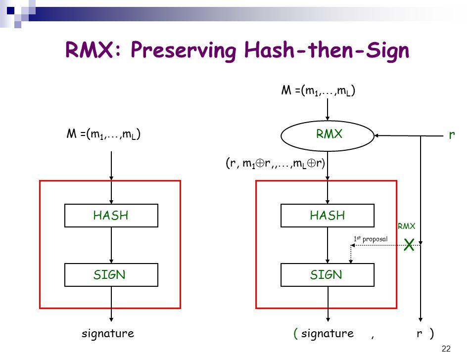22 HASH SIGN r HASH SIGN RMX M =(m 1, …,m L ) (r, m 1  r,, …,m L  r( M =(m 1, …,m L ) RMX: Preserving Hash-then-Sign signature( signature, r ) RMX X 1 st proposal