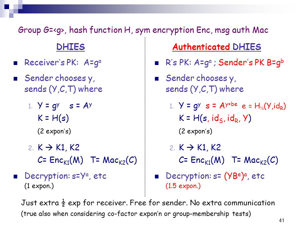 41 Group G=, hash function H, sym encryption Enc, msg auth Mac DHIES Receiver ' s PK: A=g a Sender chooses y, sends (Y,C,T) where 1.