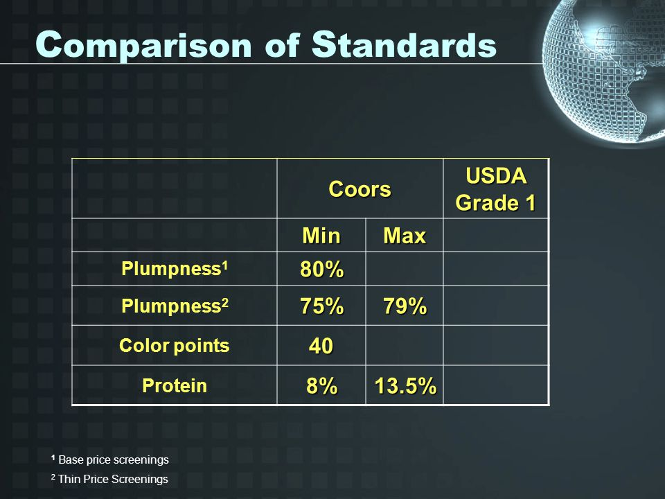 C omparison of S tandardsCoors USDA Grade 1 MinMax Plumpness 180% Plumpness 275%79% Color points40 Protein8%13.5% 1 Base price screenings 2 Thin Price Screenings
