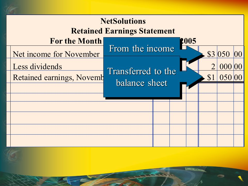 NetSolutions Retained Earnings Statement For the Month Ended November 30, 2005 Less dividends 2 000 00 Retained earnings, November 30, 2005$1 050 00 N