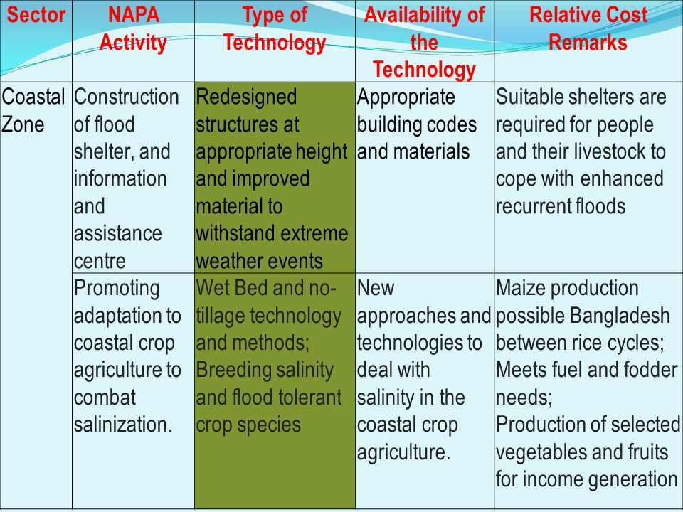 SectorNAPA ActivityType of Technology Availability of the Technology Relative Cost Remarks Agriculture and Food Security Research on drought, flood and saline tolerant varieties of crops (Bangladesh, Burundi, Gambia, Malawi, Mauritan).