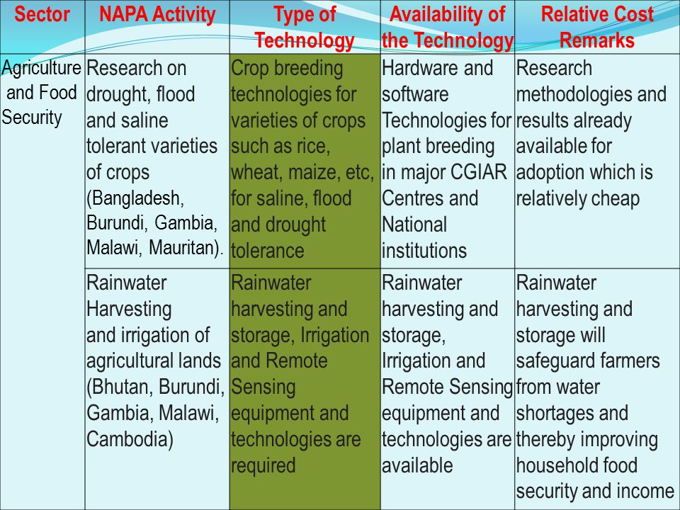 Sector NAPA Activity Type of Technology Availability of the Technology Relative Cost Remarks Agriculture Diversification and Food Security Establish food processing and storage plants; Reduce Post Harvest lossess Promote farmer insurance through seed treatment and storage Food processing, preservation and storage technologies; Post harvest technologies; Identify and collect best products of the harvest, Treat/dress and store in appropriate conditions Local and small scale technologies are available; Large and modern technologies are available but have limited penetration; Local technologies of seed dressing/treatment are available on a small scale but may not survive the increasing harsh conditions A lot of harvest goes bad or is marketed at very low prices because of inadequate processing and preservation technologies.