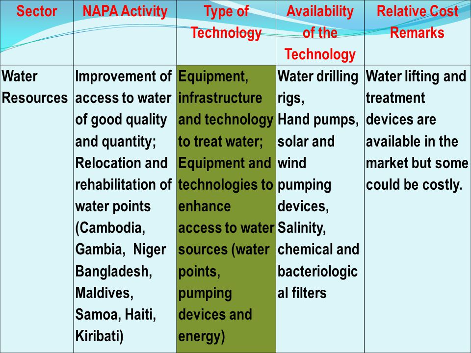 SectorNAPA ActivityType of Technology Availability of the Technology Relative Cost Remarks Health Production of bio-pesticides from local plant species Treat and distribute treated mosquito nets; Eliminating the larva shelters inside and around houses, Introducing larva-eating fish in mosquito breeding habitats, Strengthen and improve existing malaria surveillance.