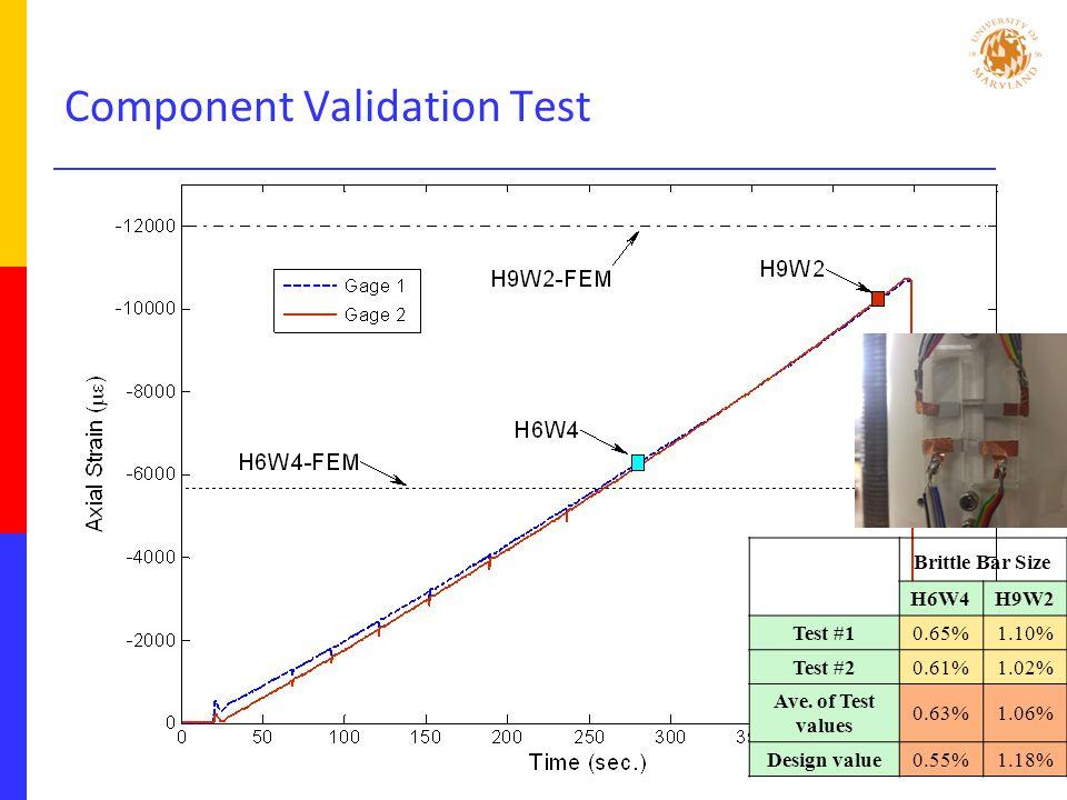 Component Validation Test Brittle Bar Size H6W4H9W2 Test #10.65%1.10% Test #20.61%1.02% Ave.