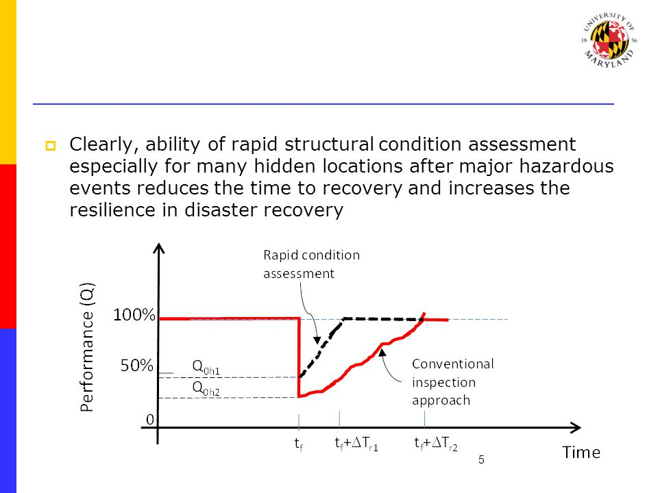  Clearly, ability of rapid structural condition assessment especially for many hidden locations after major hazardous events reduces the time to recovery and increases the resilience in disaster recovery 5
