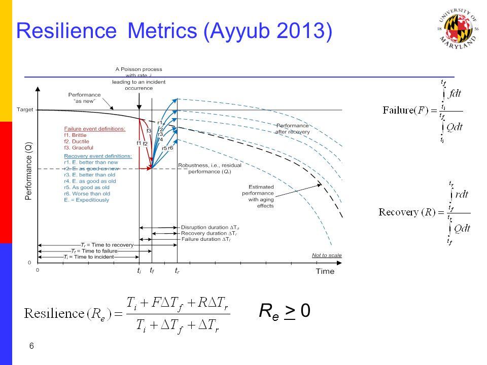 Resilience Metrics (Ayyub 2013) R e > 0 6
